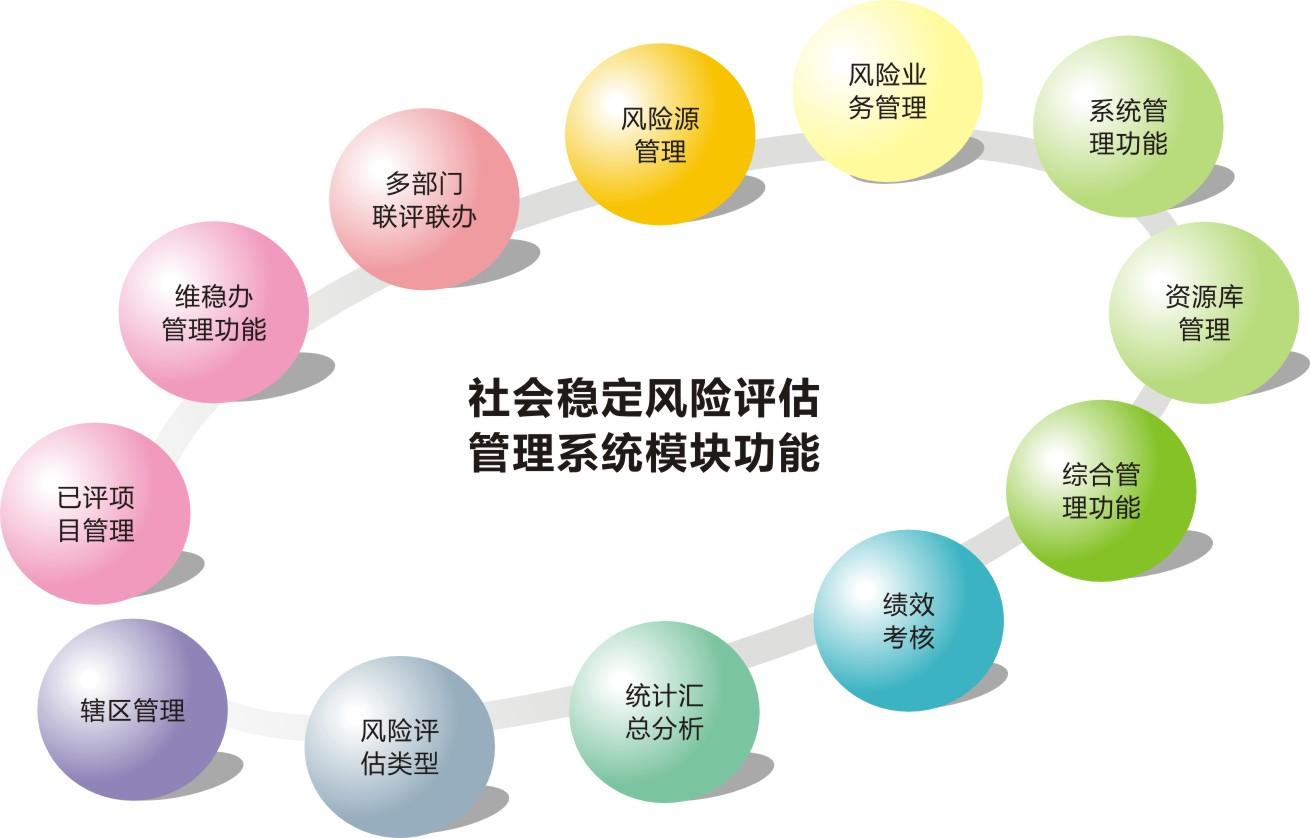 社会稳定风险评估管理系统流程说明